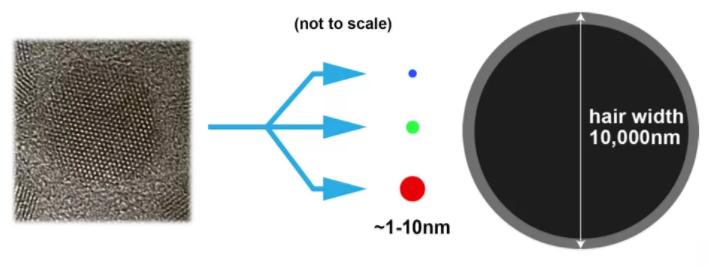 microscopic quantum dots