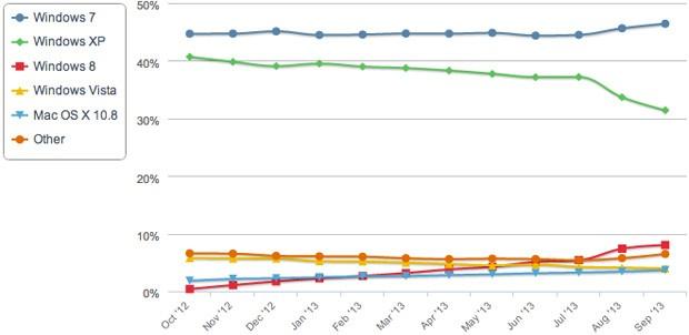 net-applications-sept-2013-2