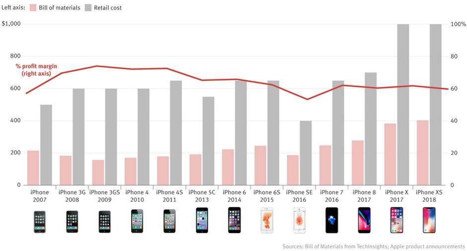 انخفاض هامش الربح على هواتف آيفون من 74 إلى 60 على مر السنين
