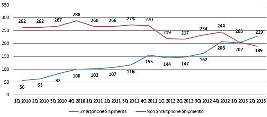 q213-handset-smartphones-nonsmartphones