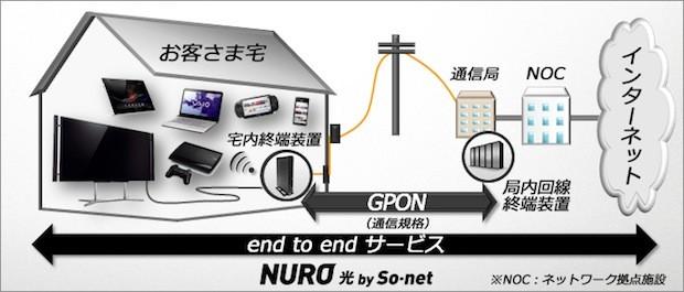 so-net-nuro