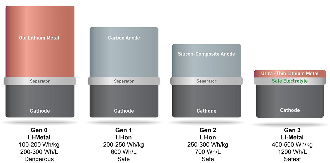 solidenergy- MIT