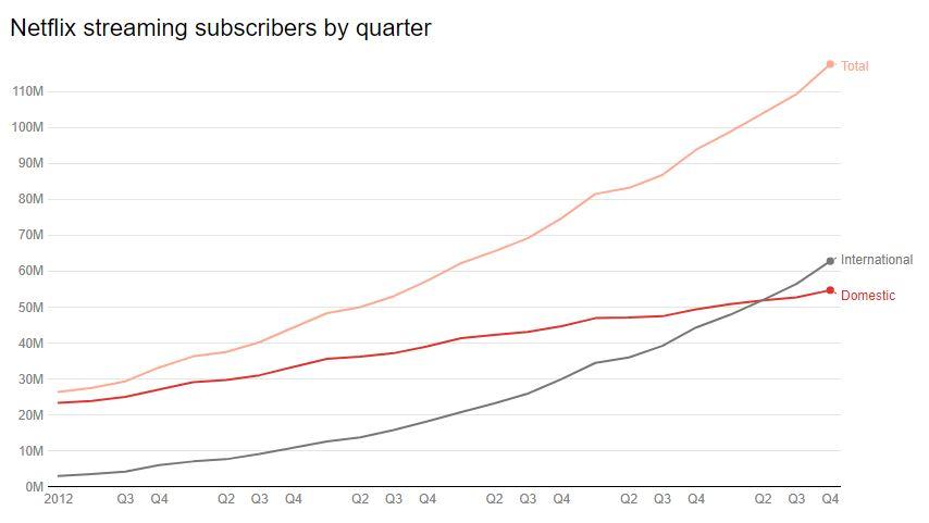 Netflix تحصل على ما يقرب من 118 مليون مشترك في خدمة البث حول العالم