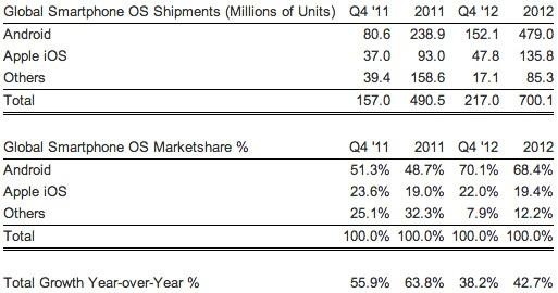strategy-analytics-os-q4-2012