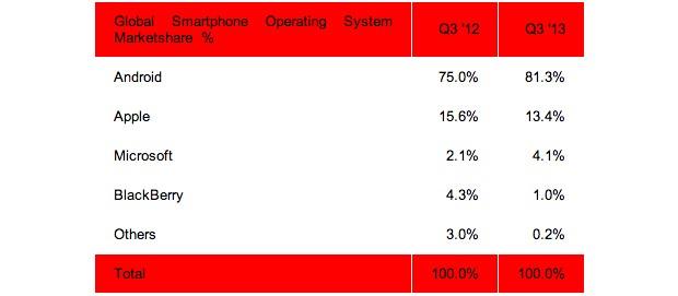 strategy-analytics-phones-q3-2013-1-1383247035