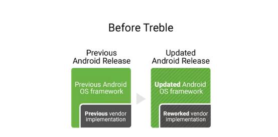updates before treble