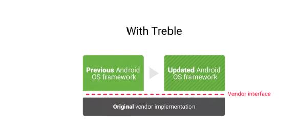 updates with treble